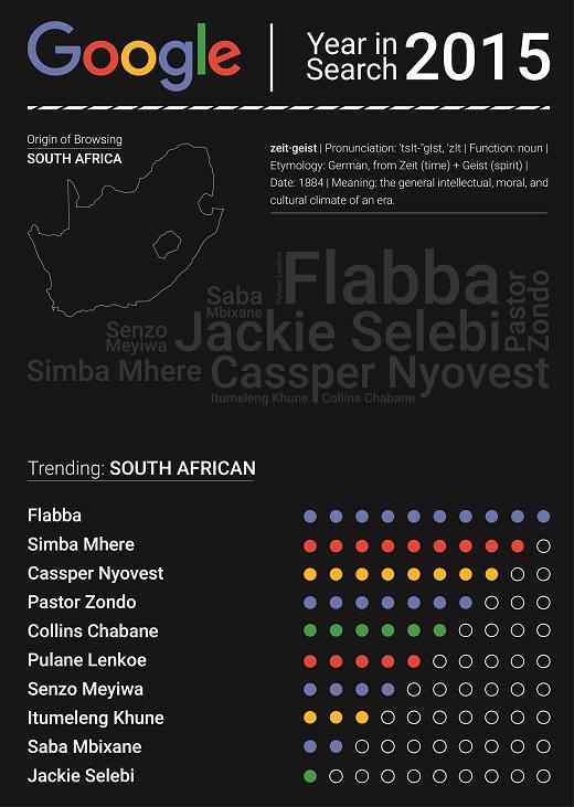 Google-Year-End-Zeitgeist-2015-trending-South-African